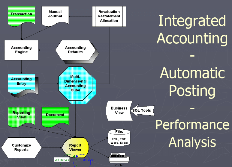 integrated-accounting-automatic-posting